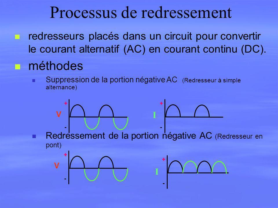 Processus de redressement