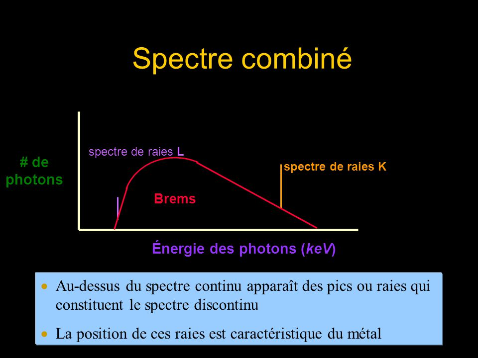 Spectre combiné # de. photons. Énergie des photons (keV) Brems. spectre de raies K. spectre de raies L.