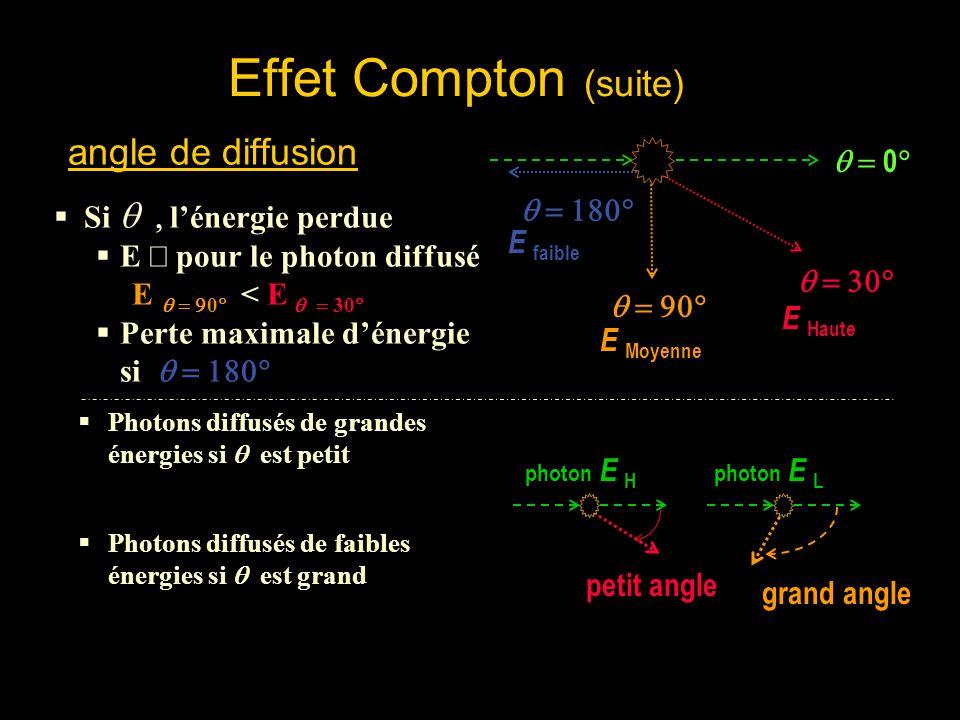 Effet Compton (suite) angle de diffusion q = 0°