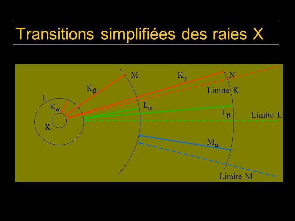 Transitions simplifiées des raies X
