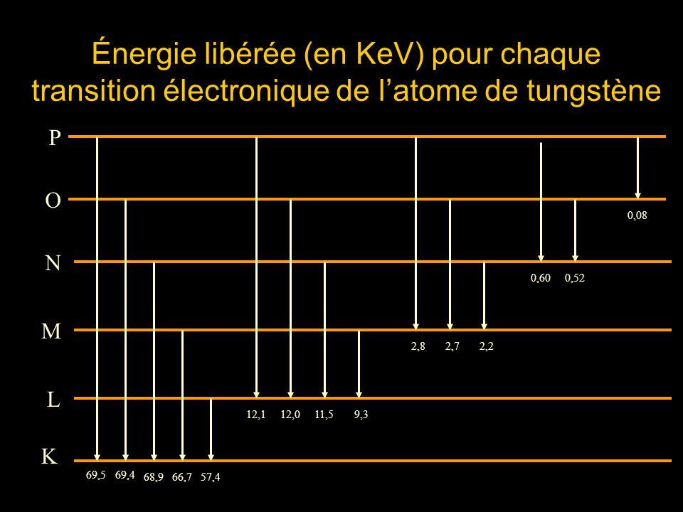 Énergie libérée (en KeV) pour chaque transition électronique de l'atome de tungstène