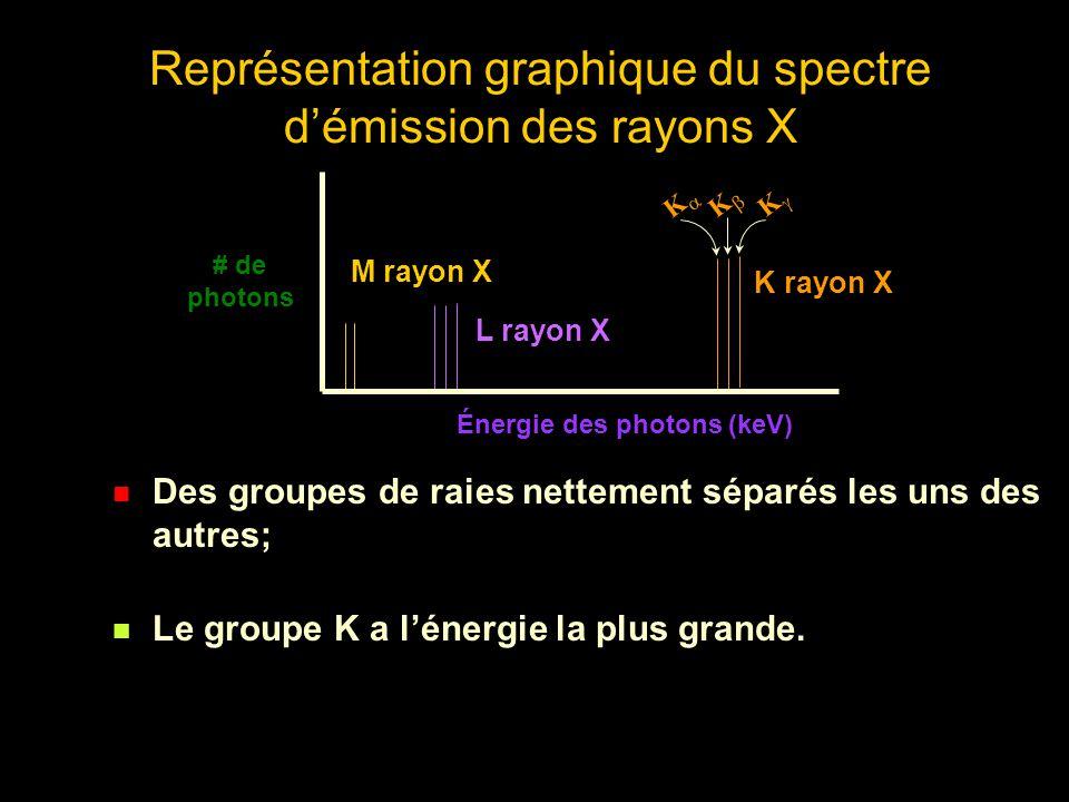 Représentation graphique du spectre d'émission des rayons X