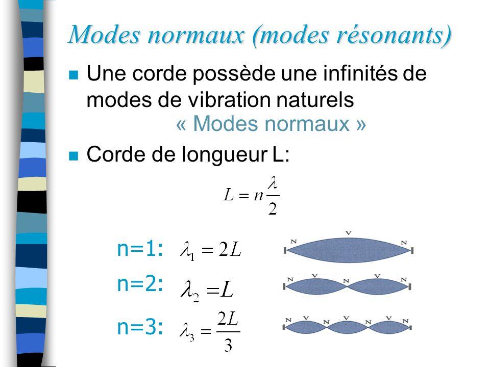 Modes normaux (modes résonants)