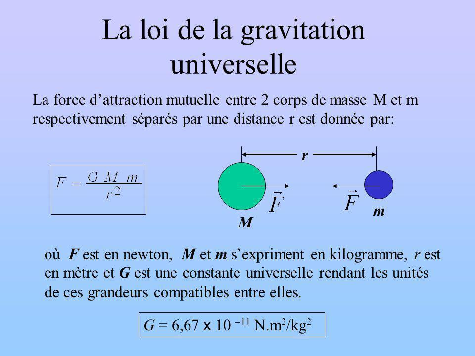La loi de la gravitation universelle