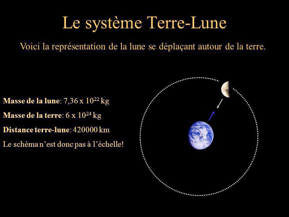 Le système Terre-Lune Voici la représentation de la lune se déplaçant autour de la terre. Masse de la lune: 7,36 x 1022 kg.