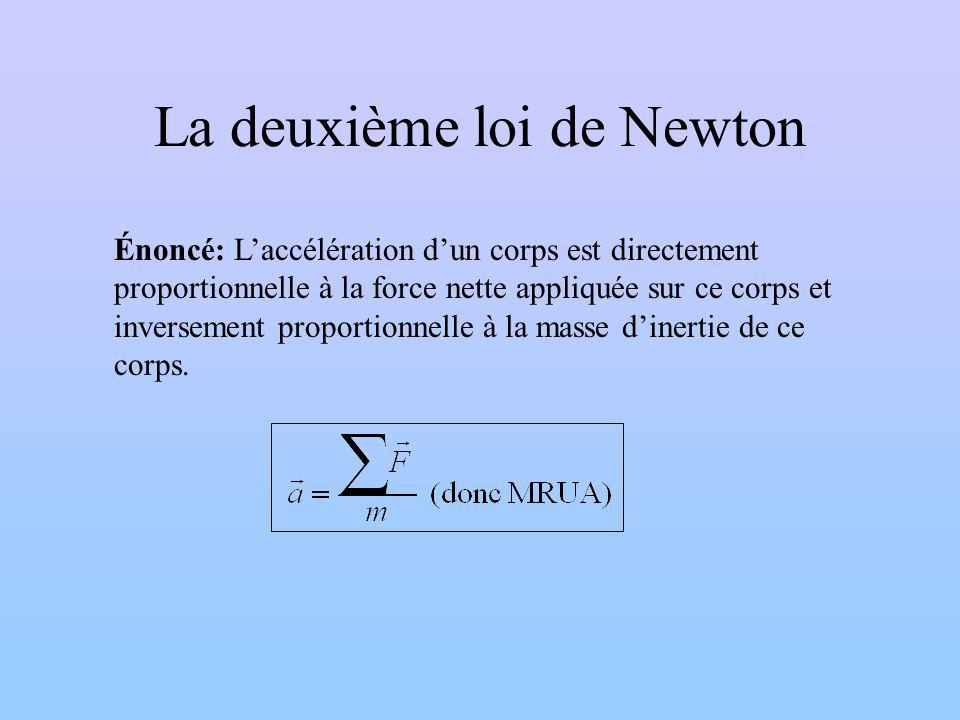 La deuxième loi de Newton
