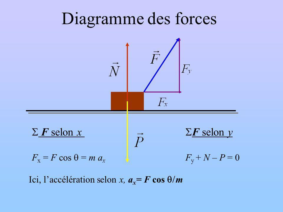 Diagramme des forces F selon x F selon y Fx = F cos q = m ax