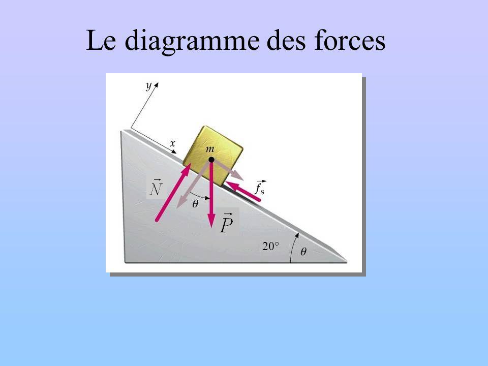 Le diagramme des forces