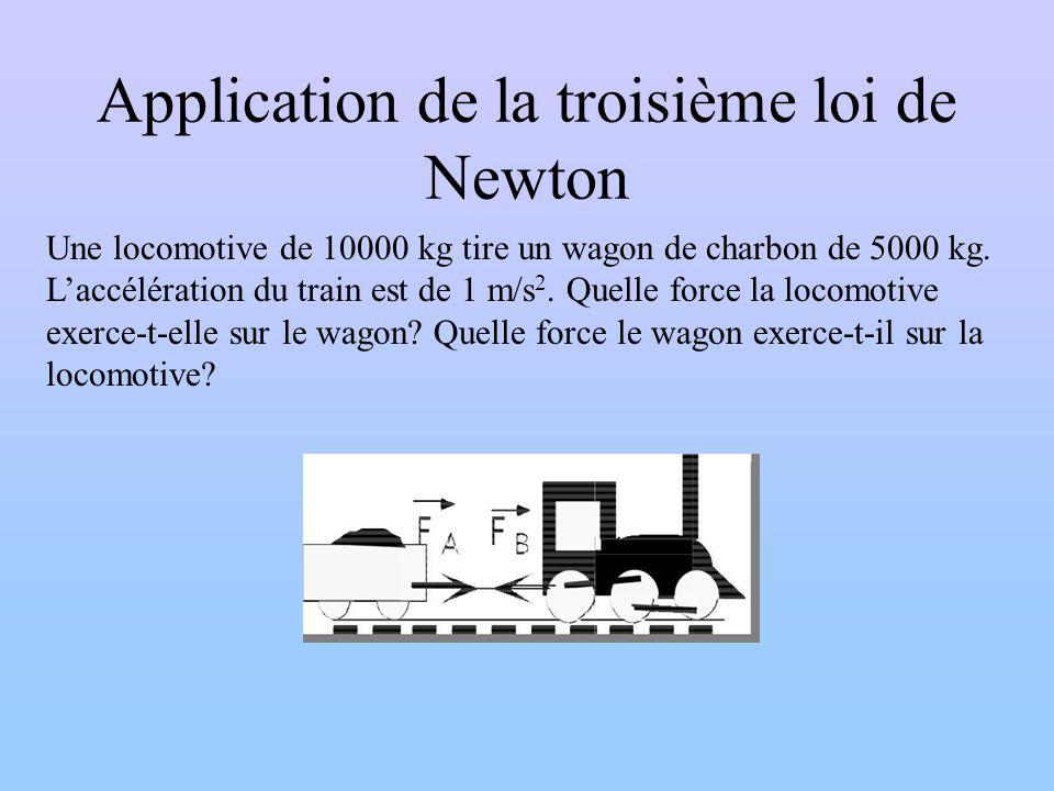 Application de la troisième loi de Newton