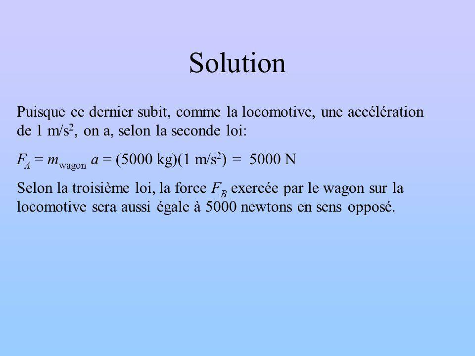 Solution Puisque ce dernier subit, comme la locomotive, une accélération de 1 m/s2, on a, selon la seconde loi: