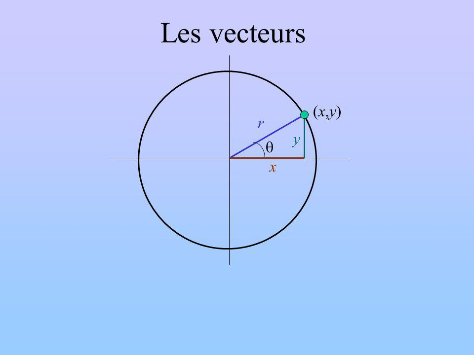 Les vecteurs y x r q (x,y)