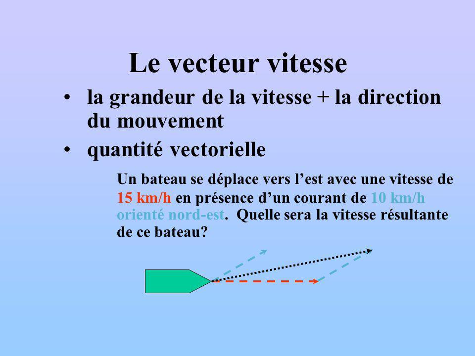 Le vecteur vitesse la grandeur de la vitesse + la direction du mouvement. quantité vectorielle.