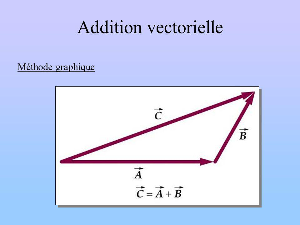 Addition vectorielle Méthode graphique