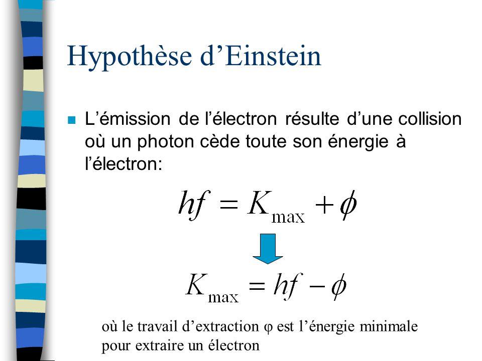 Hypothèse d'Einstein L'émission de l'électron résulte d'une collision où un photon cède toute son énergie à l'électron: