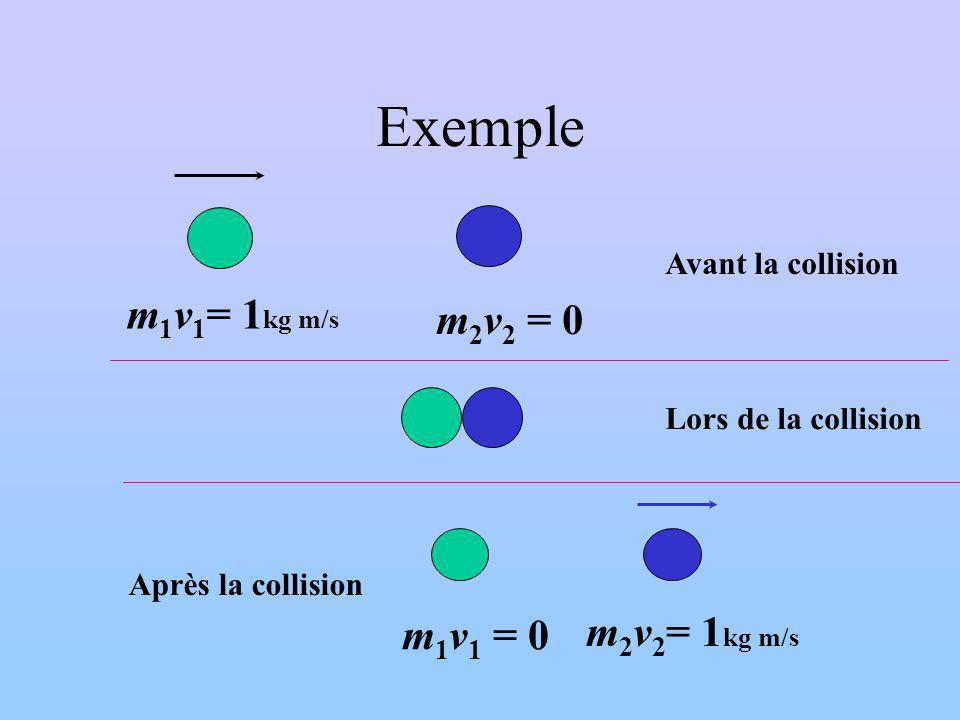 Exemple m1v1= 1kg m/s m2v2 = 0 m1v1 = 0 m2v2= 1kg m/s