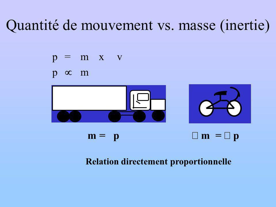 Quantité de mouvement vs. masse (inertie)