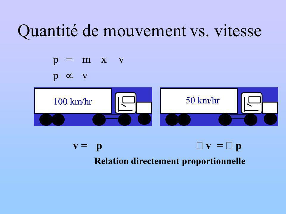 Quantité de mouvement vs. vitesse
