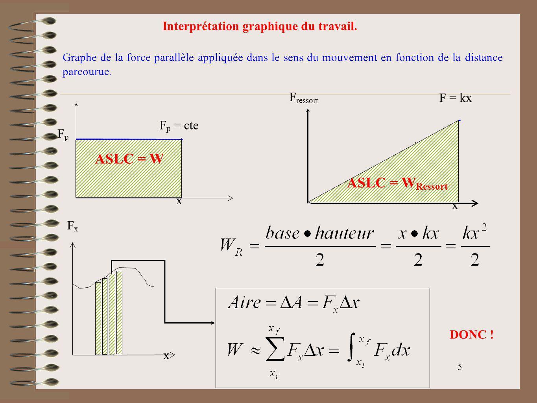 ASLC = W ASLC = WRessort Interprétation graphique du travail. Fressort
