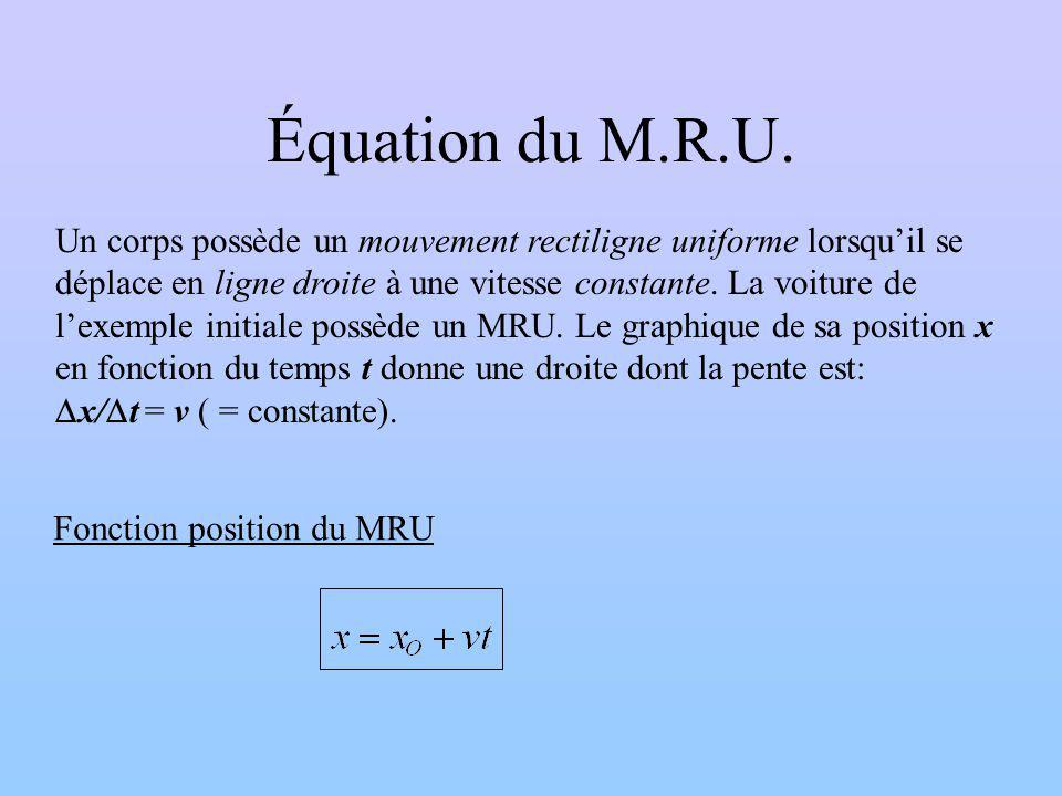 Équation du M.R.U.