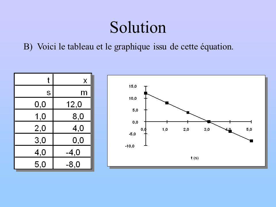 Solution B) Voici le tableau et le graphique issu de cette équation.