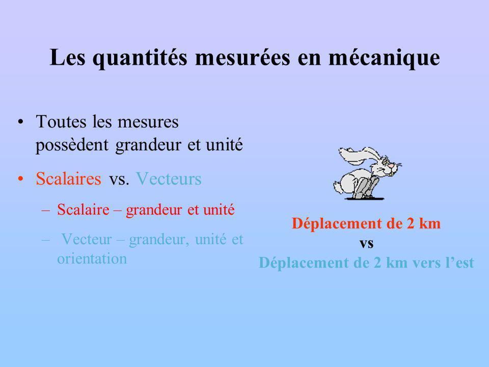 Les quantités mesurées en mécanique