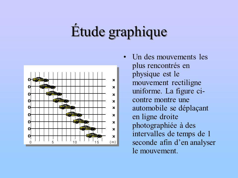 Étude graphique