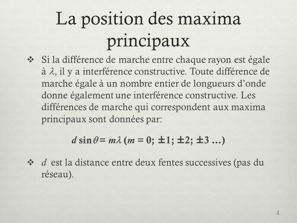 La position des maxima principaux