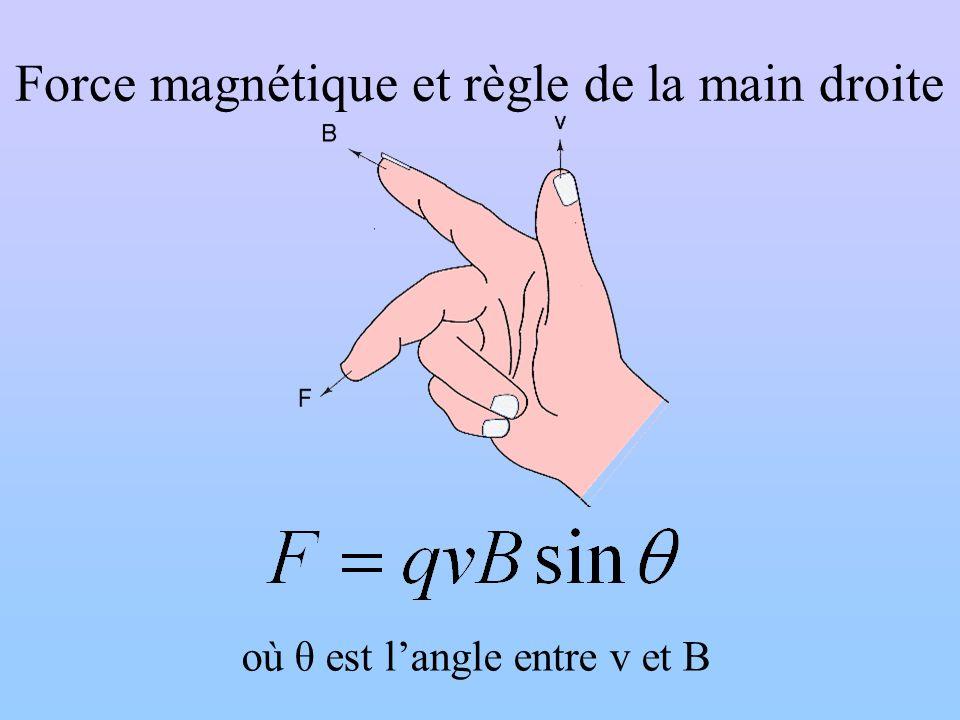 Force magnétique et règle de la main droite