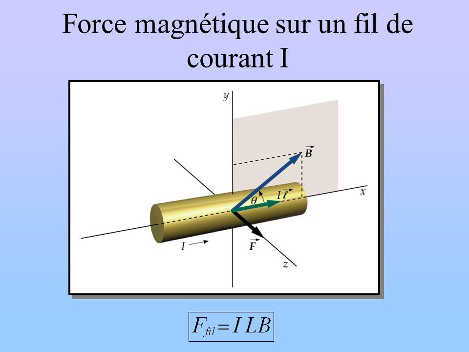 Force magnétique sur un fil de courant I