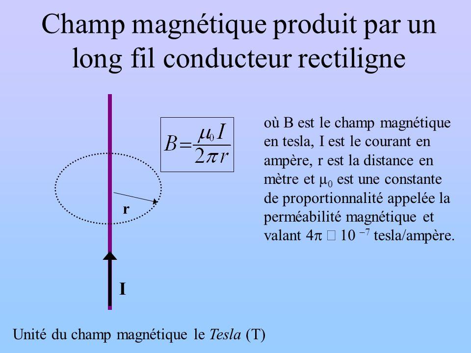 Champ magnétique produit par un long fil conducteur rectiligne