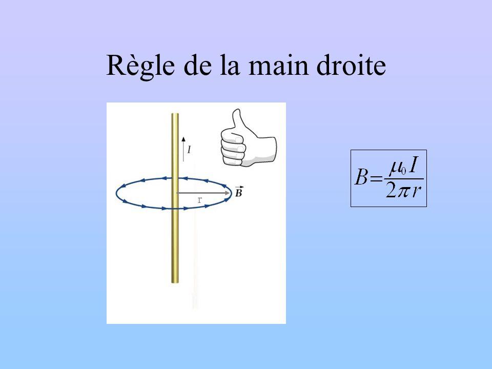Règle de la main droite r