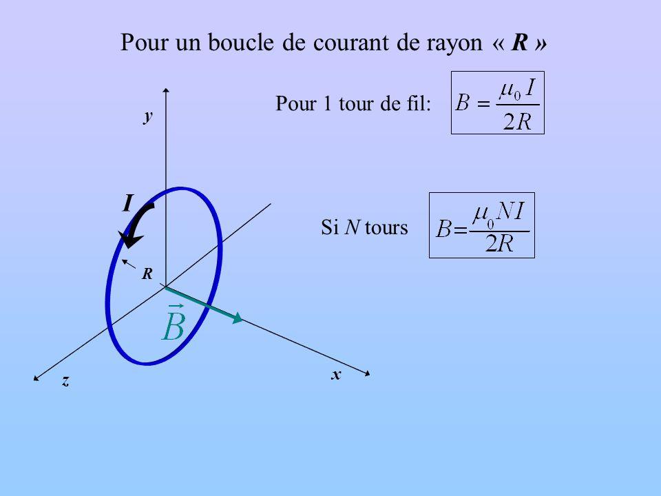 Pour un boucle de courant de rayon « R »