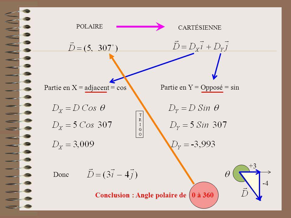 Partie en X = adjacent = cos Partie en Y = Opposé = sin