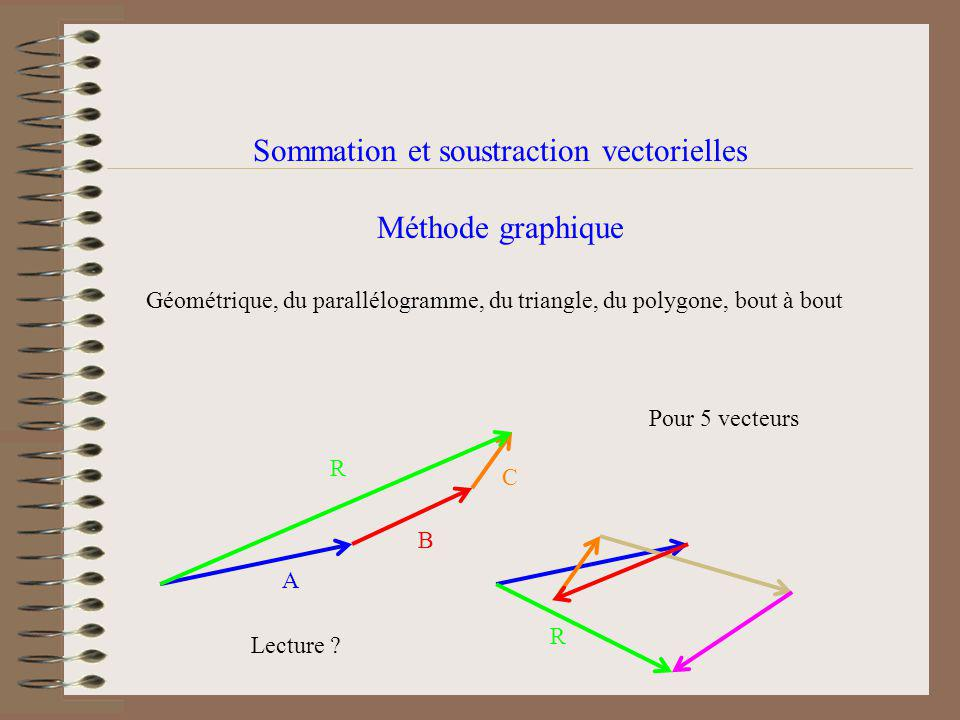 Sommation et soustraction vectorielles