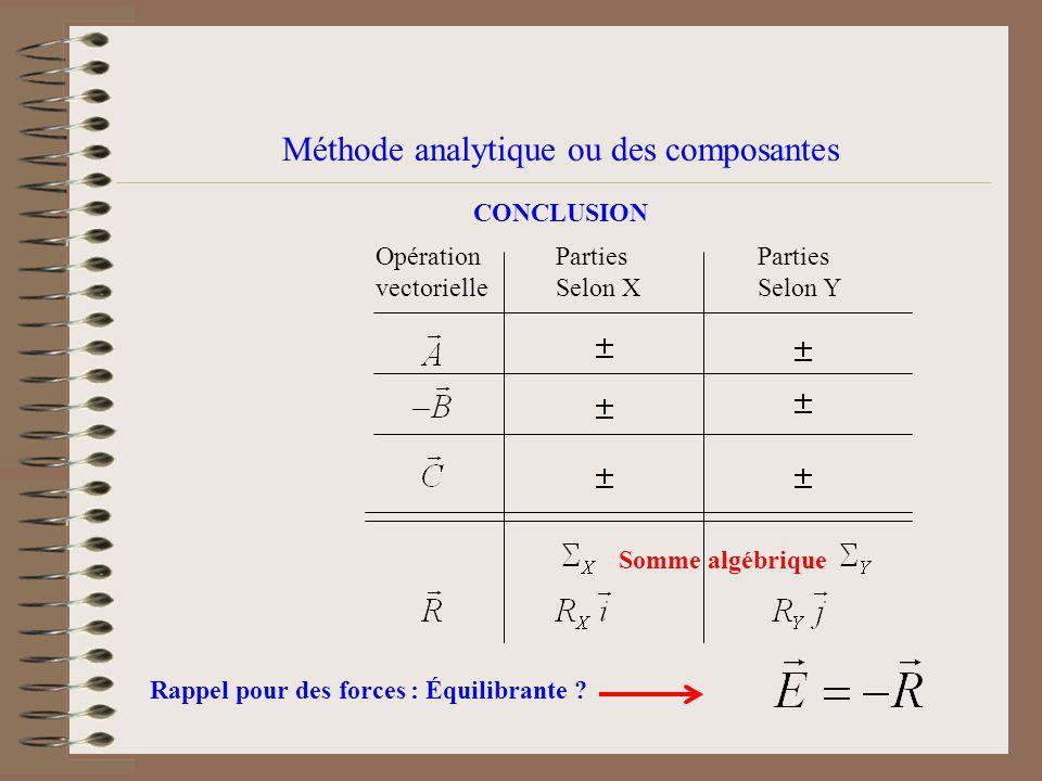 Méthode analytique ou des composantes