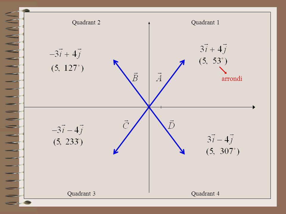 Quadrant 2 Quadrant 1 arrondi Quadrant 3 Quadrant 4