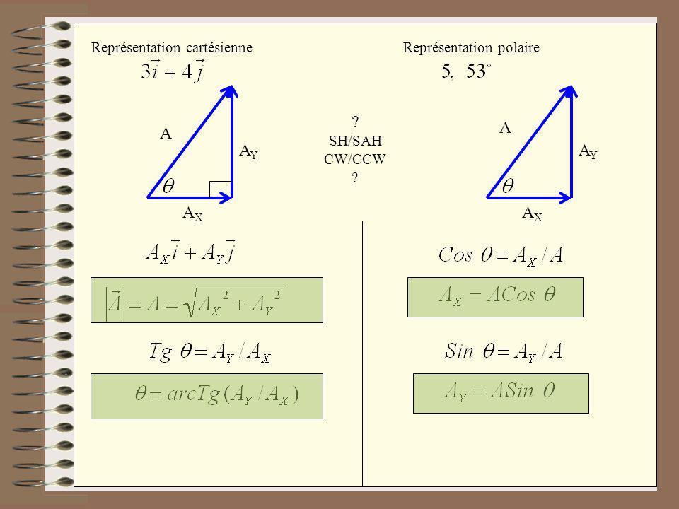 A AY AX Représentation cartésienne Représentation polaire SH/SAH