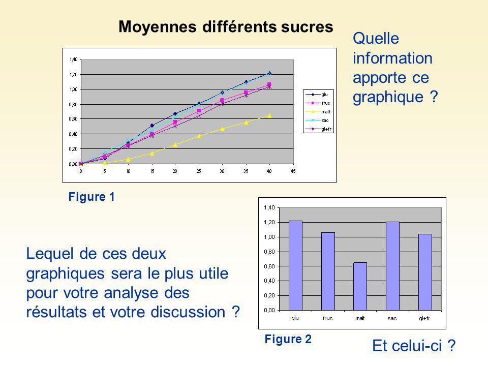 Moyennes différents sucres Quelle information apporte ce graphique