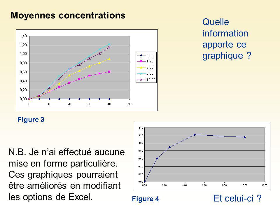 Moyennes concentrations Quelle information apporte ce graphique