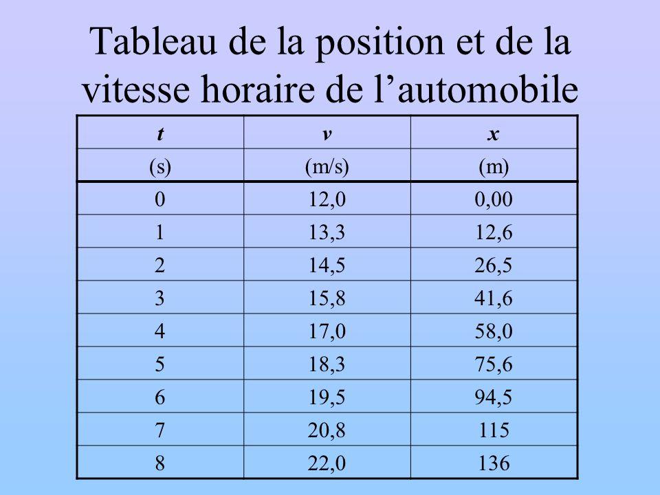 Tableau de la position et de la vitesse horaire de l'automobile