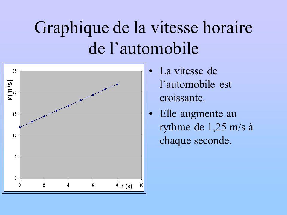 Graphique de la vitesse horaire de l'automobile
