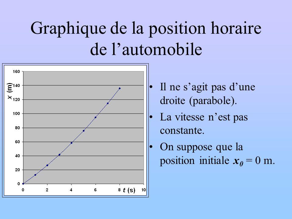 Graphique de la position horaire de l'automobile