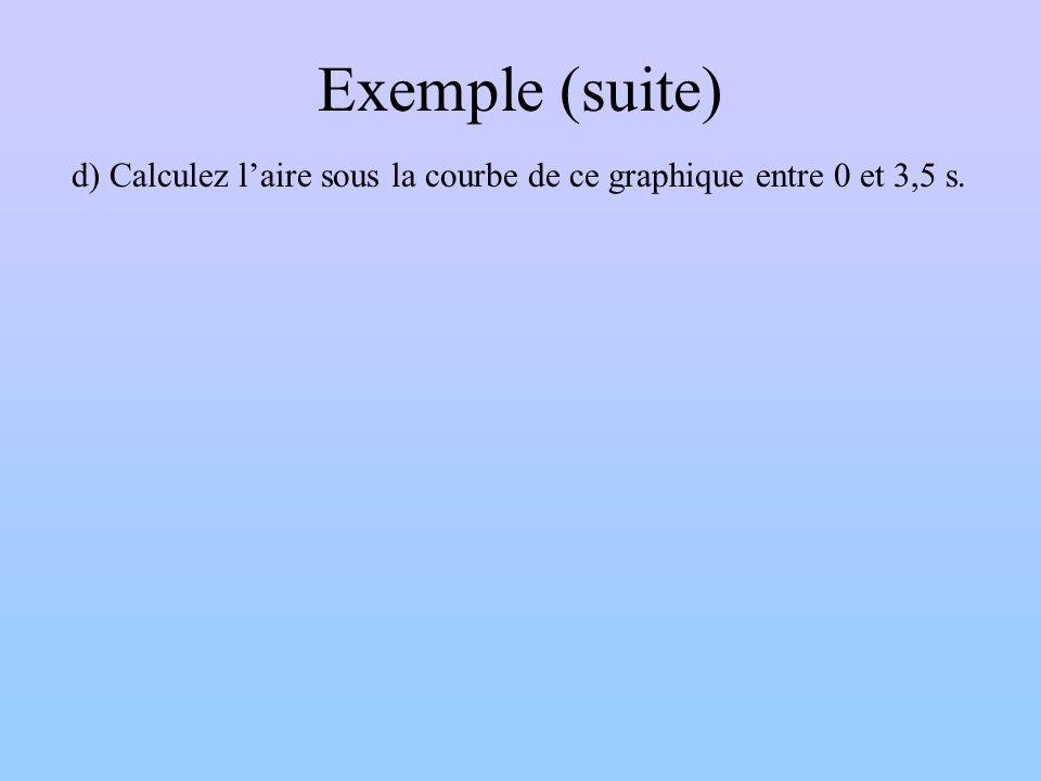 Exemple (suite) d) Calculez l'aire sous la courbe de ce graphique entre 0 et 3,5 s.