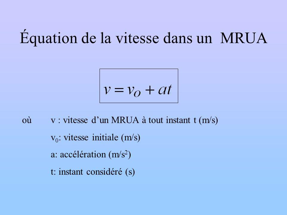 Équation de la vitesse dans un MRUA