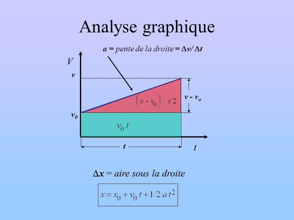 Analyse graphique V t Dx = aire sous la droite
