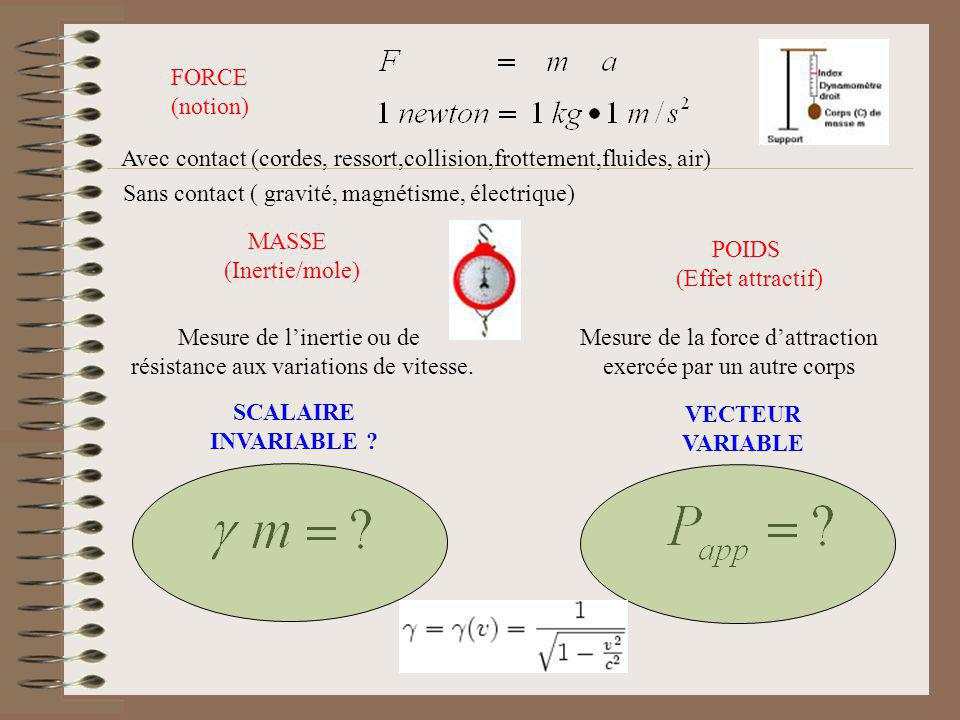 SCALAIRE INVARIABLE VECTEUR VARIABLE