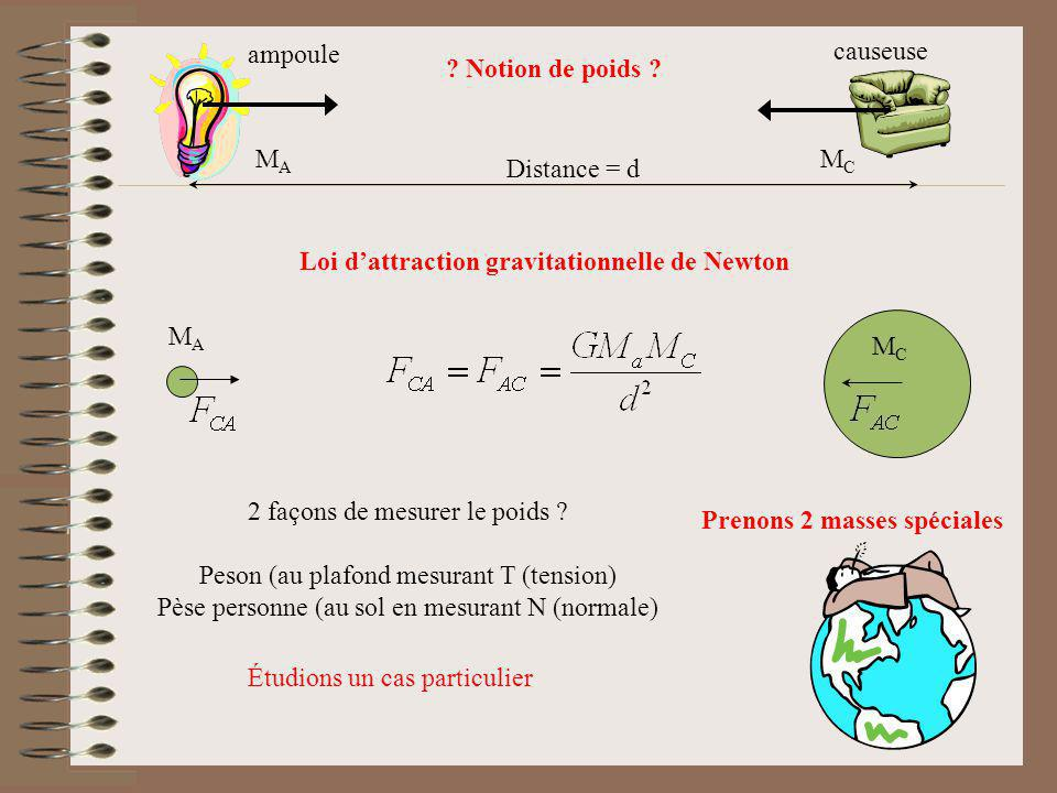 Loi d'attraction gravitationnelle de Newton