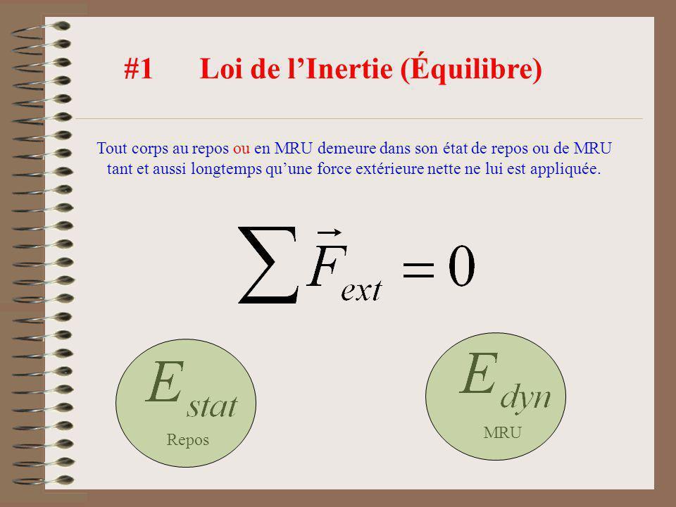 #1 Loi de l'Inertie (Équilibre)