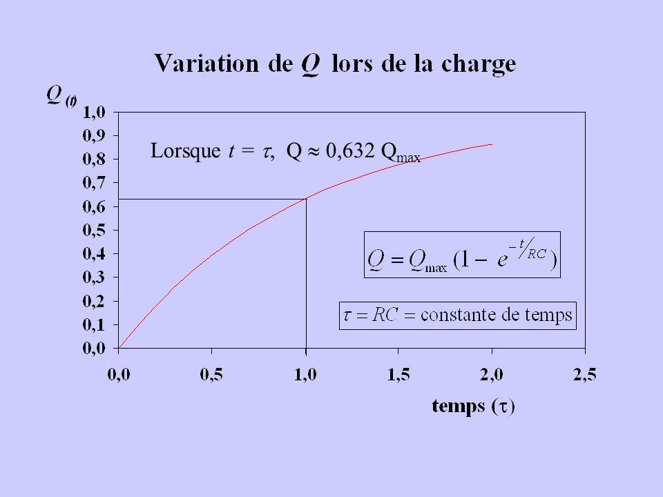 Lorsque t = , Q  0,632 Qmax