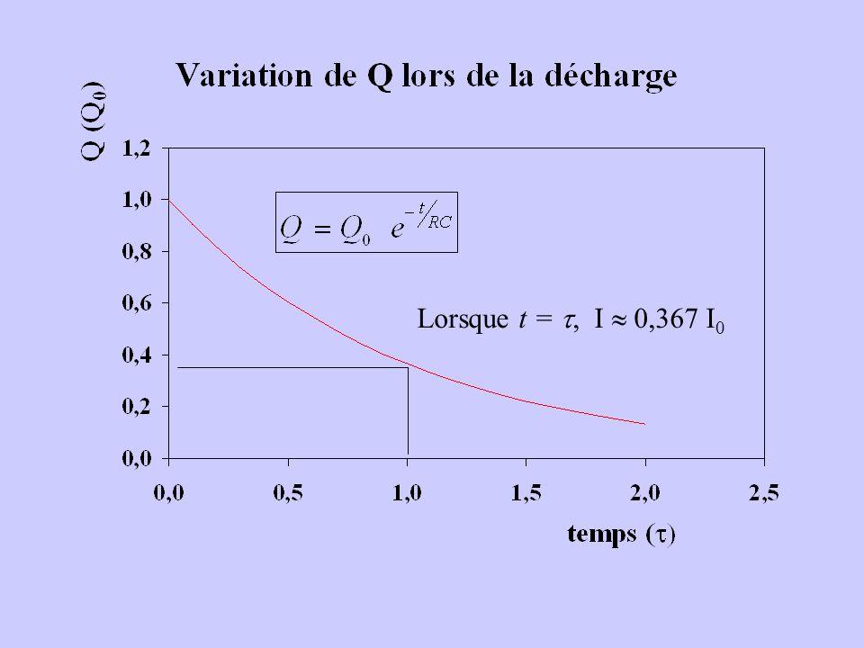 Lorsque t = , I  0,367 I0